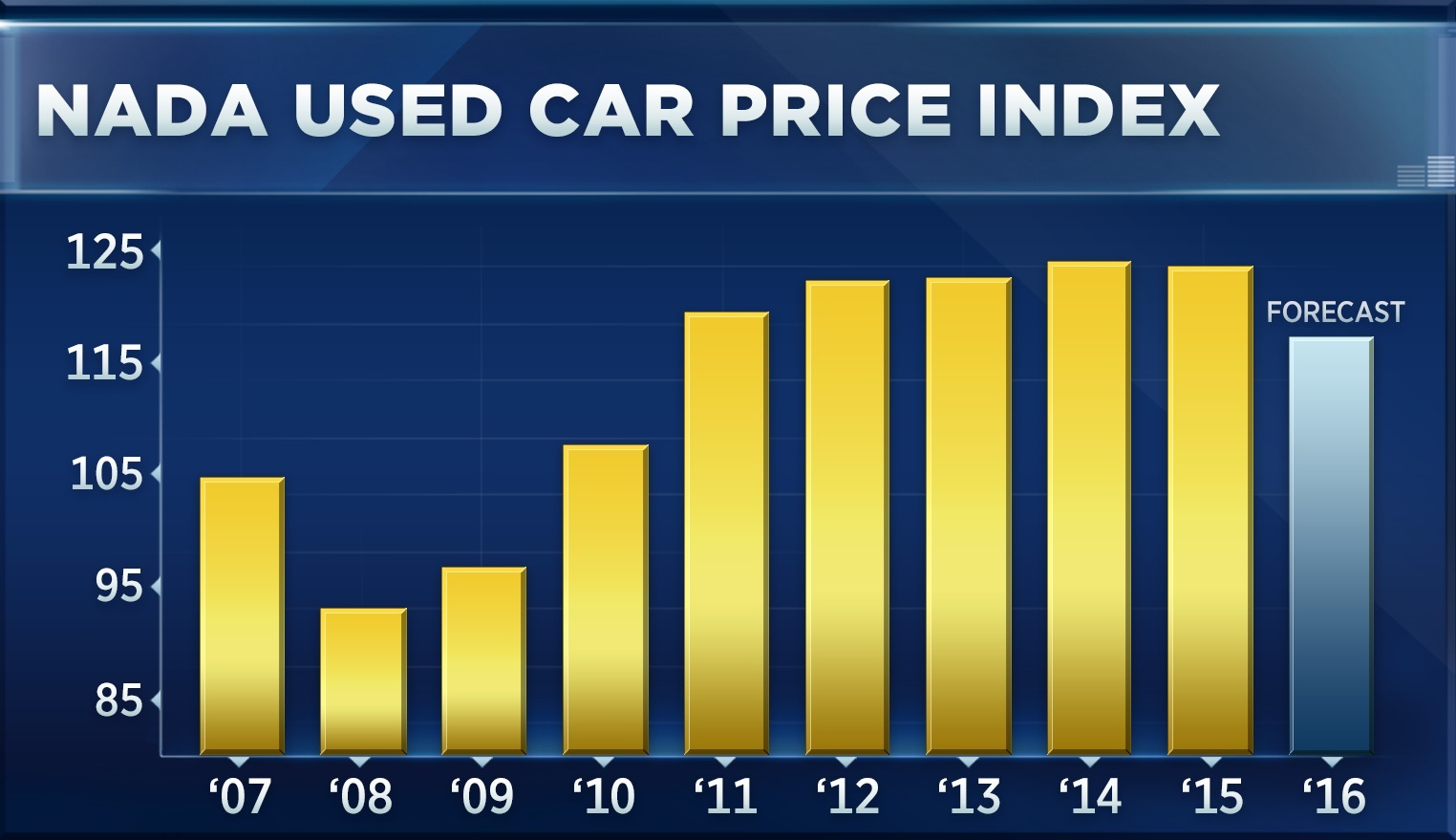 Its the first time since 2008 that prices of used cars are falling