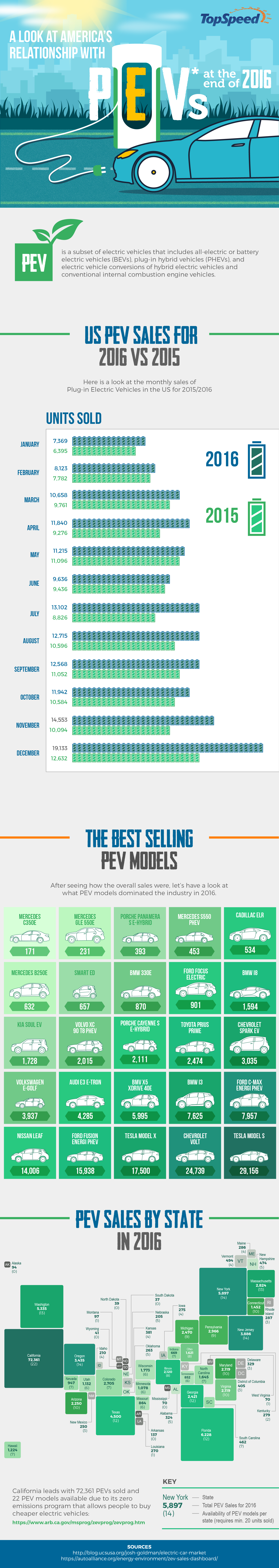 Infographic, electric vehicles, PHEV cars