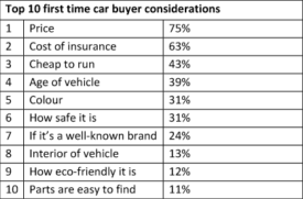 Top 10 first time car buyer considerations
