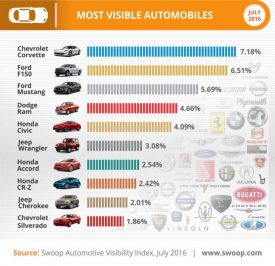 most-visible automobiles