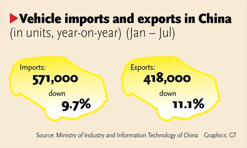 Vehicle imports and exports in China